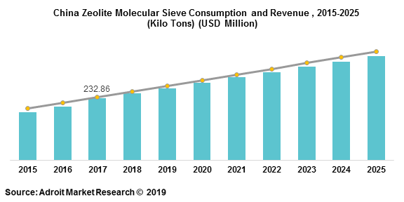 China Zeolite Molecular Sieve Consumption and Revenue , 2015-2025  (Kilo Tons) (USD Million)