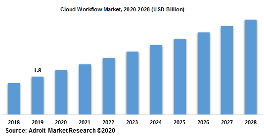 Cloud Workflow Market 2020-2028