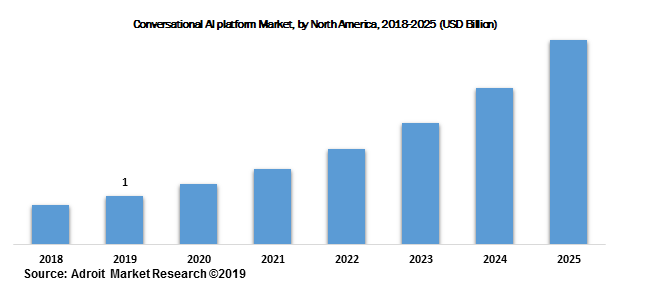 Conversational AI platform Market, by North America, 2018-2025 (USD Billion)
