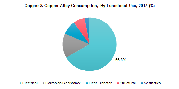 Copper & Copper Alloy Consumption, By Functional Use, 2017 (%)