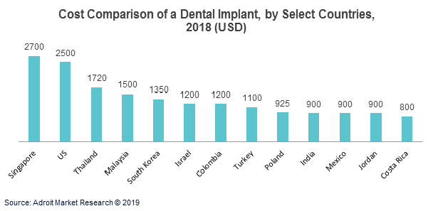 Cost Comparison of a Dental Implant, by Select Countries, 2018 (USD)