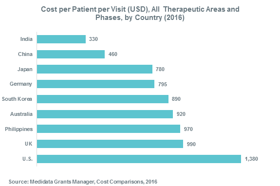 Cost per Patient per Visit (USD), All Therapeutic Areas and Phases, by Country (2016)