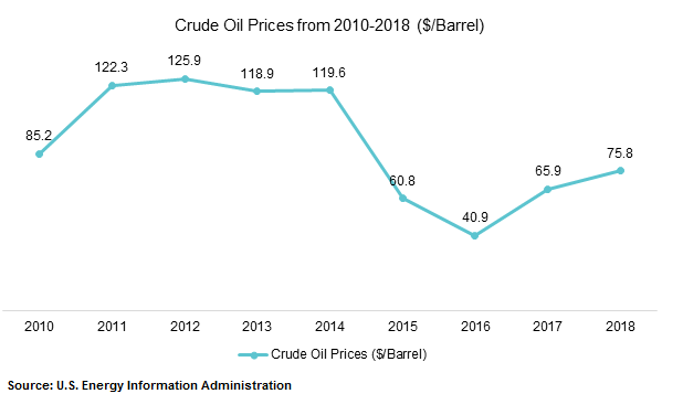 Crude Oil Prices from 2010-2018 ($/Barrel)