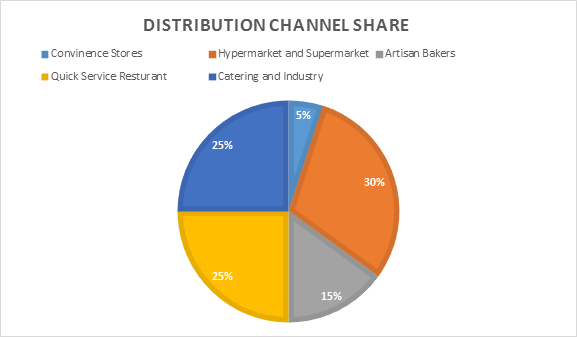 Distribution Channel share