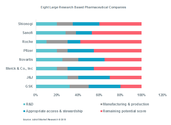 Eight Large Research Based Pharmaceutical Companies