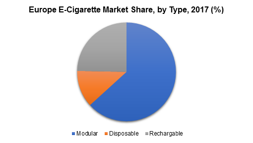 Europe E-Cigarette Market Share, by Type, 2017 (%)