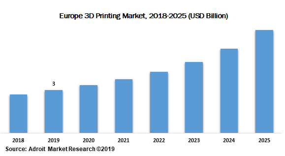 Europe 3D Printing Market 2018-2025 (USD Billion)