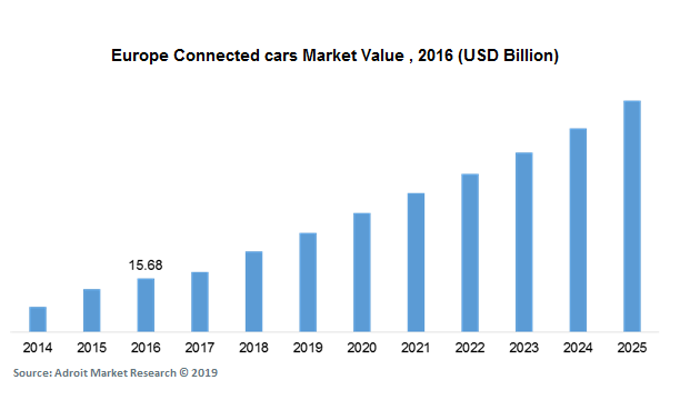 Europe Connected cars Market Value , 2016 (USD Billion