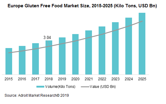 Europe Gluten Free Food Market Size, 2015-2025 (Kilo Tons, USD Bn)