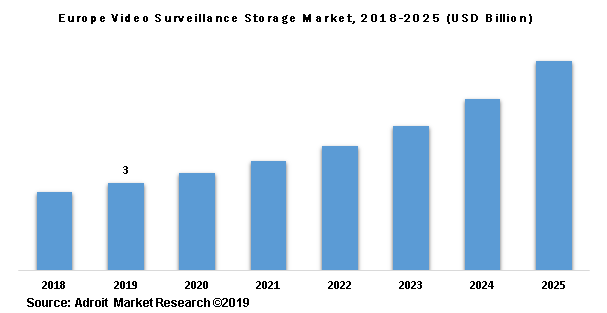 Europe Video Surveillance Storage Market, 2018-2025 (USD Billion)