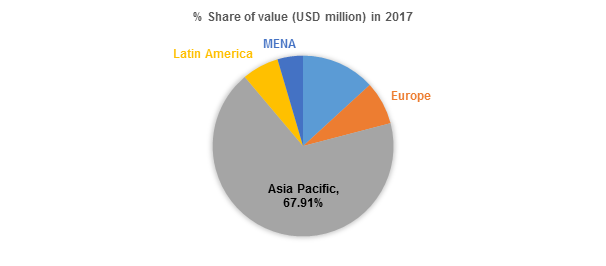 % Share of Value (USD Million) in 2017