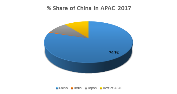 % Share of China in APAC  2017