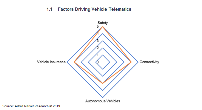 Vehicle Telematics Market Size, Share & Global Trends to 2025