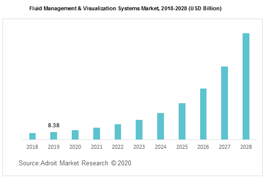 Fluid Management & Visualization Systems Market 2018-2028