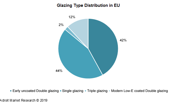 Glazing Type Distribution in EU