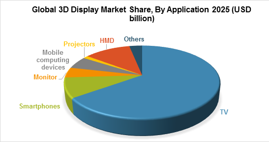 Global 3D Display Market Share, By Application 2025