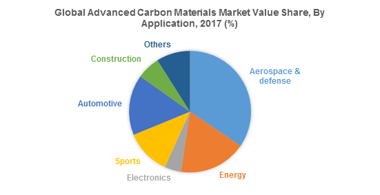 Global Advanced Carbon Materials Market Value Share, By Application, 2017 (%)