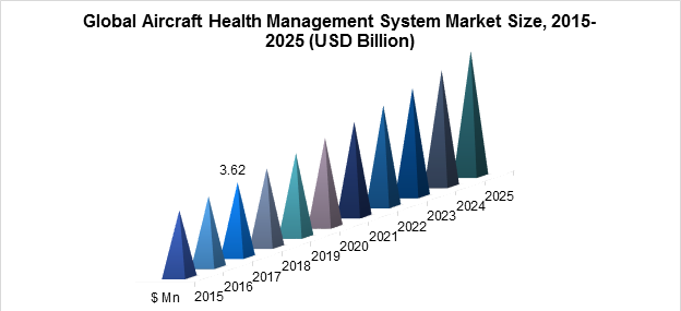 Global Aircraft Health Management System Market Size, 2015-2025 (USD Billion)