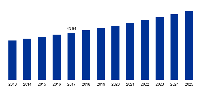 Global Aircraft Manufacturing Market Revenue, 2013-2025 (Usd Billion)