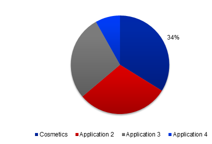 Global Allantoin Market Share, By Application, 2017 (%)