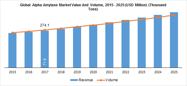 Global Alpha Amylase Market Value And Volume, 2015 - 2025 (USD Million) (Thousand Tons)