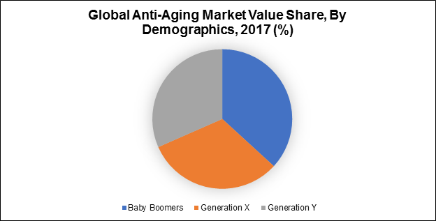 Global Anti-Aging Market Value Share, By Demographics, 2017 (%)