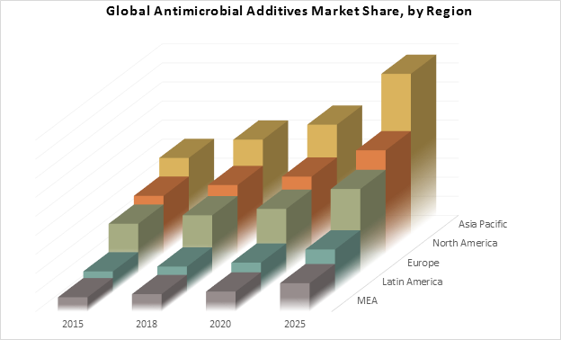 Global Antimicrobial Additives Market Share, by Region