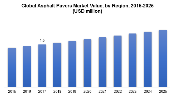 Global Asphalt Pavers Market Value, by Region, 2015-2025 (USD million)