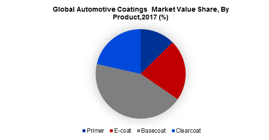 Global Automotive Coatings  Market Value Share, By Product,2017 (%)