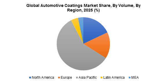 Global Automotive Coatings Market Share, By Volume, By Region, 2025 (%)