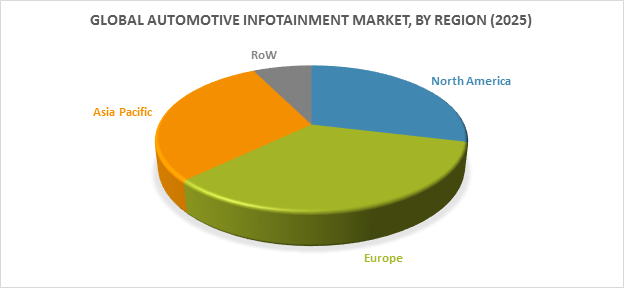 Global Automotive Infotainment Market, by Region (2025)