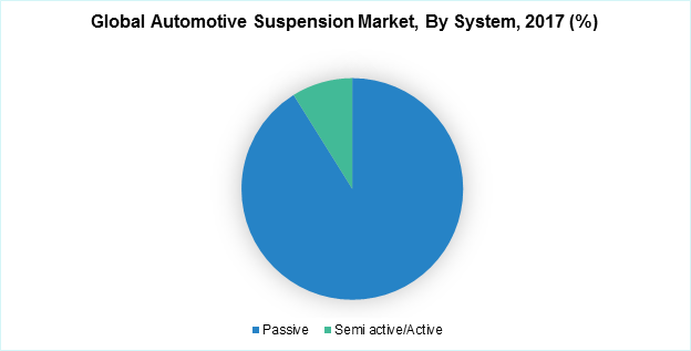 Global Automotive Suspension Market, By System, 2017 (%)