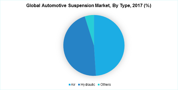 Global Automotive Suspension Market, By Type, 2017 (%)