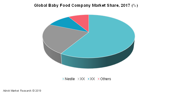 Global Baby Food Company Market Share, 2017 (%)