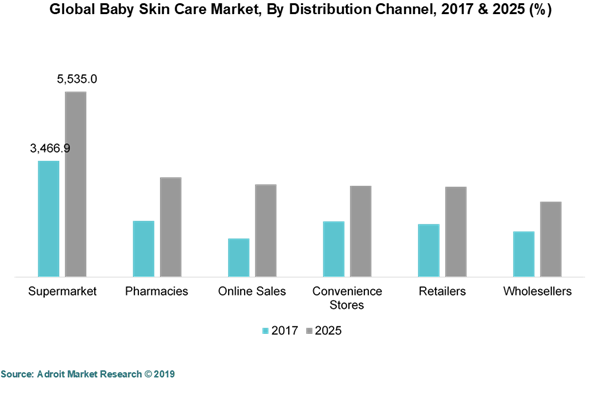 Global Baby Skin Care Market,By Distribution Channel. 2017 & 2015 (%)