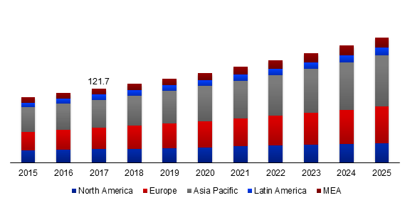 Global Bio-Vanillin Market Size, By Region, 2015-2025 (Usd Million)