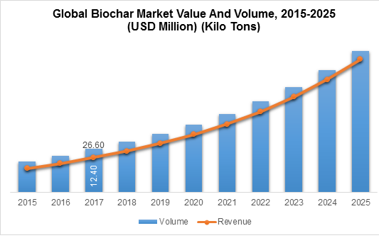 Global Biochar Market Value And Volume, 2015