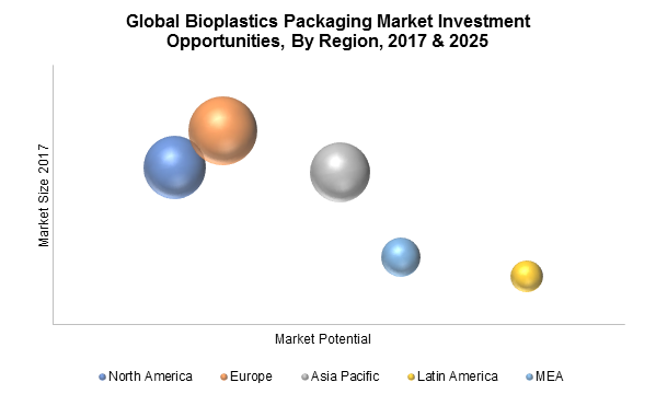 Global Bioplastics Packaging Market Investment Opportunities, By Region, 2017 & 2025