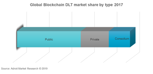 Global Blockchain DLT Market Share By Type 2017