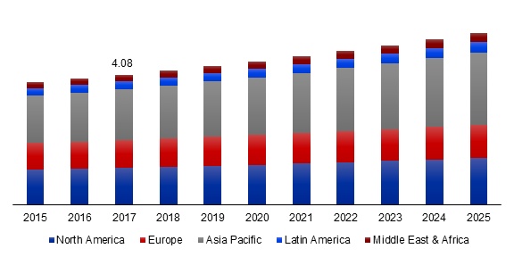 Global Chelating Agents Market Size, By Region, 2015-2025 (USD Billion)