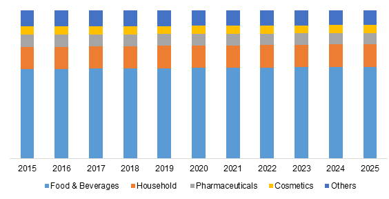 Global Citric Acid Market Share, By Application, 2015-2025 (%)
