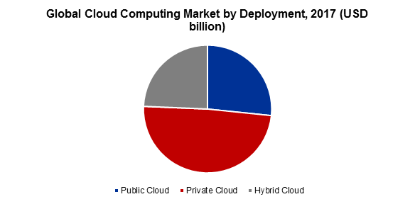 Global Cloud Computing Market by Deployment, 2017 (USD billion)