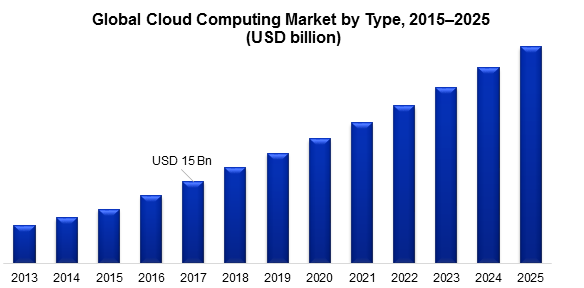 Global Cloud Computing Market by Type, 2015–2025  (USD billion)