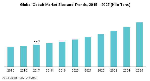 Global Cobalt Market Size and Trends, 2015 – 2025 (Kilo Tons)