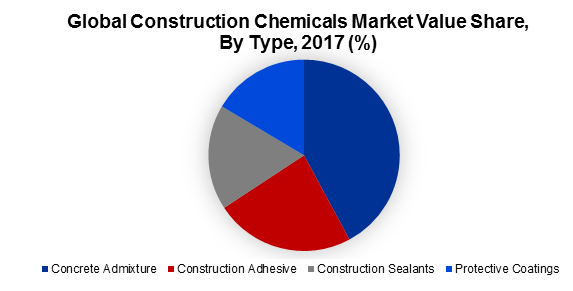 Global Construction Chemicals Market Value Share, By Type, 2017 (%)