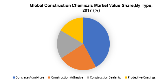 Global Construction Chemicals Market Value Share,By Type, 2017 (%)