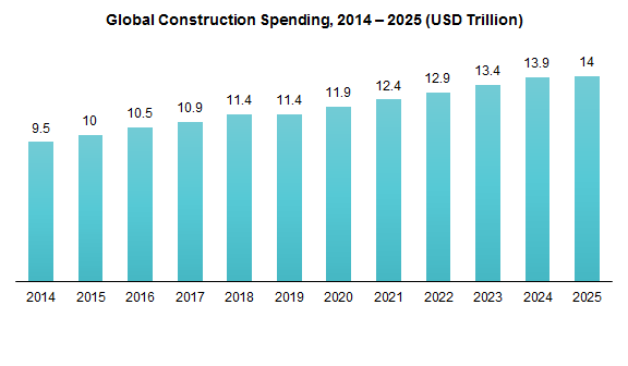 Global Construction Spending, 2014-2025 (USD Trillion)