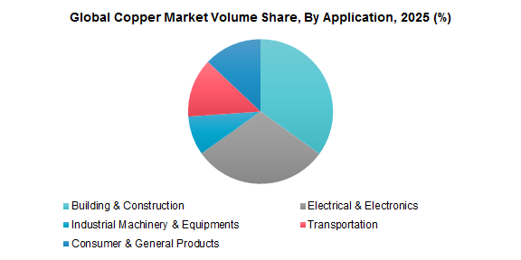 Global Copper Market Volume Share, By Application, 2025 (%)