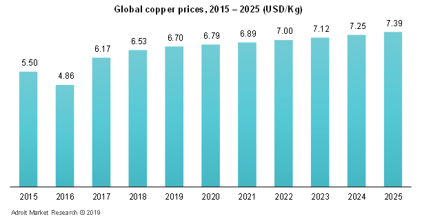 Global Copper Price,2015-2025(USD/Kg)