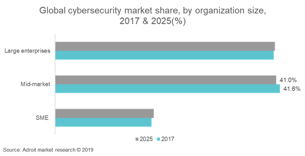 Global Cyber Security Insurance Market Share, By Organization Size, 2017 & 2025 (%)